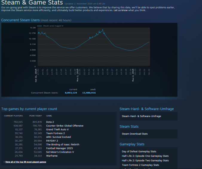 steamstats